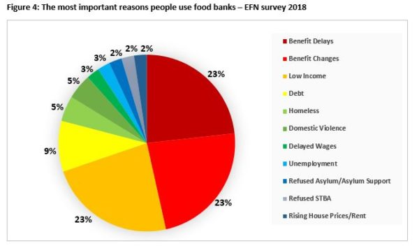 Food Bank Use Increases For The 5th Year In A Row In