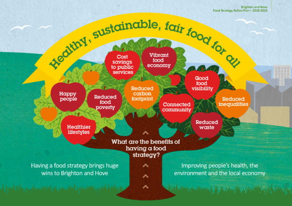Benefits of the Food Strategy