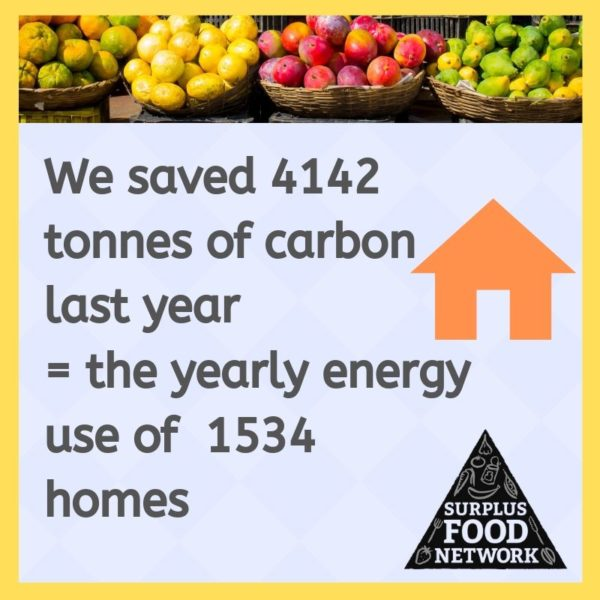 Carbon saved by Surplus Food Network